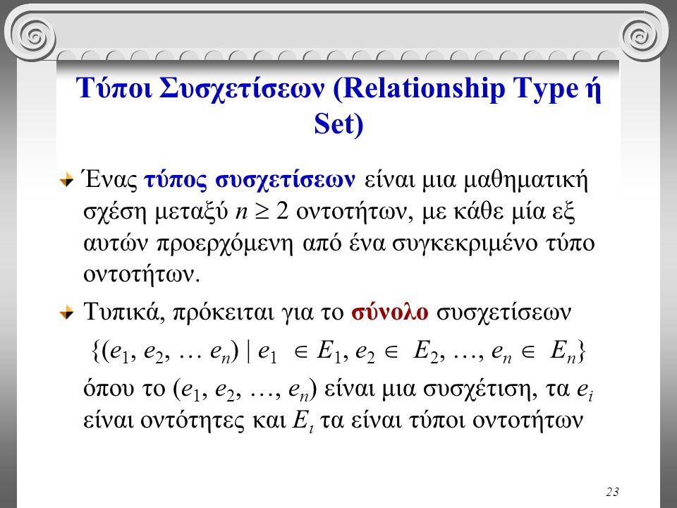 23 Τύποι Συσχετίσεων (Relationship Type ή Set) Ένας τύπος συσχετίσεων είναι μια μαθηματική σχέση μεταξύ n  2 οντοτήτων, με κάθε μία εξ αυτών προερχόμ