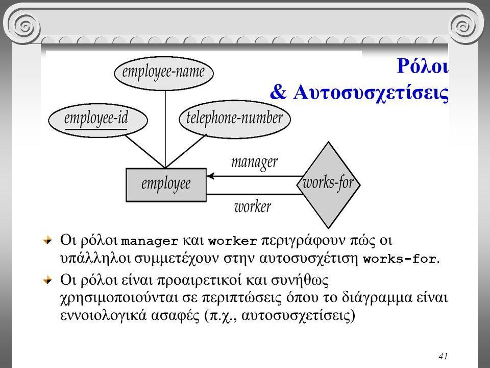 41 Ρόλοι & Αυτοσυσχετίσεις Οι ρόλοι manager και worker περιγράφουν πώς οι υπάλληλοι συμμετέχουν στην αυτοσυσχέτιση works-for. Οι ρόλοι είναι προαιρετι