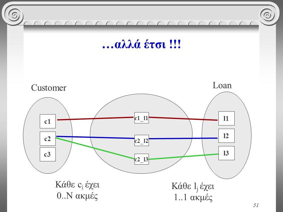 51 c1 c2 c3c3 …αλλά έτσι !!! c1_l1 c2_l2 c2_l3 l1l1 l2 l3 Loan Customer Κάθε c i έχει 0..Ν ακμές Κάθε l j έχει 1..1 ακμές