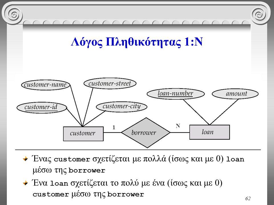 62 Λόγος Πληθικότητας 1:Ν 1 Ν Ένας customer σχετίζεται με πολλά (ίσως και με 0) loan μέσω της borrower Ένα loan σχετίζεται το πολύ με ένα (ίσως και με