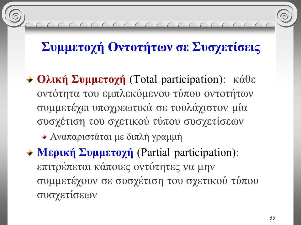 63 Συμμετοχή Οντοτήτων σε Συσχετίσεις Ολική Συμμετοχή (Total participation): κάθε οντότητα του εμπλεκόμενου τύπου οντοτήτων συμμετέχει υποχρεωτικά σε