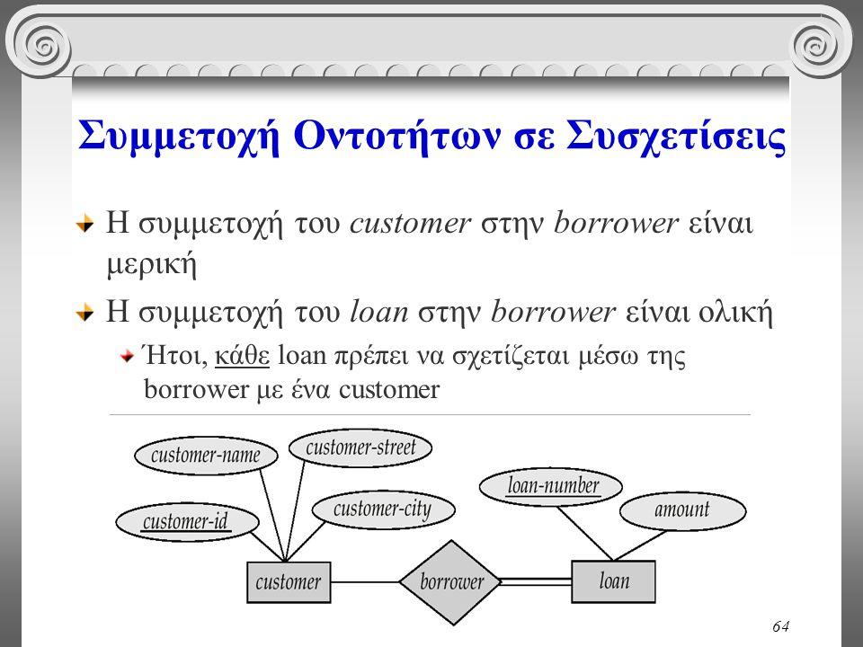 64 Συμμετοχή Οντοτήτων σε Συσχετίσεις Η συμμετοχή του customer στην borrower είναι μερική Η συμμετοχή του loan στην borrower είναι ολική Ήτοι, κάθε lo
