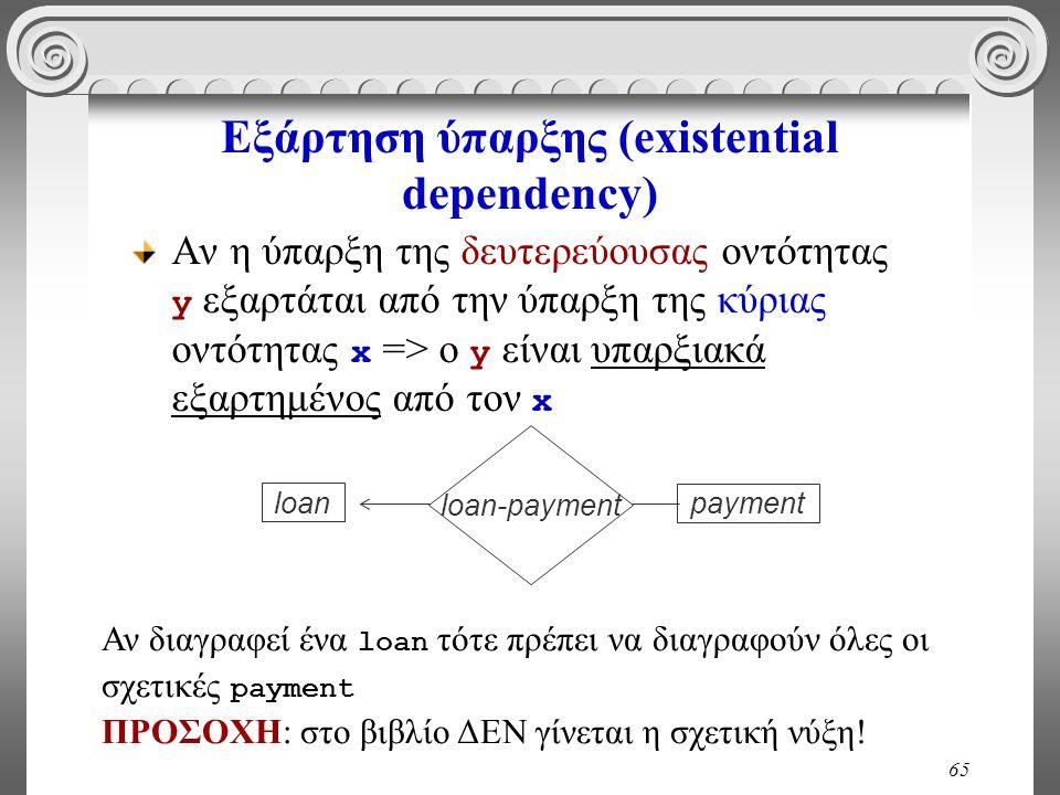 65 Εξάρτηση ύπαρξης (existential dependency) Αν η ύπαρξη της δευτερεύουσας οντότητας y εξαρτάται από την ύπαρξη της κύριας οντότητας x => o y είναι υπ