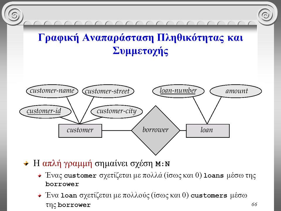 66 Γραφική Αναπαράσταση Πληθικότητας και Συμμετοχής Η απλή γραμμή σημαίνει σχέση Μ:Ν Ένας customer σχετίζεται με πολλά (ίσως και 0) loans μέσω της bor