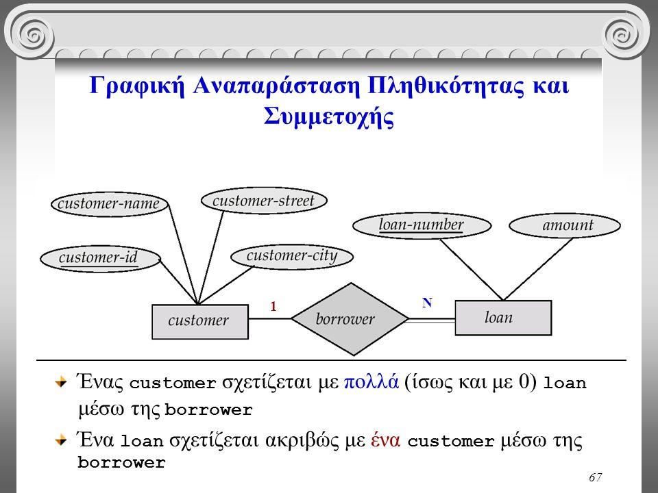 67 Γραφική Αναπαράσταση Πληθικότητας και Συμμετοχής 1 Ν Ένας customer σχετίζεται με πολλά (ίσως και με 0) loan μέσω της borrower Ένα loan σχετίζεται α