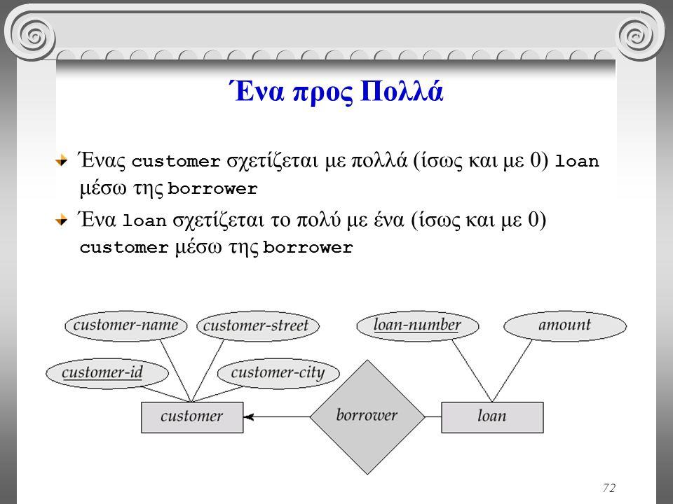 72 Ένα προς Πολλά Ένας customer σχετίζεται με πολλά (ίσως και με 0) loan μέσω της borrower Ένα loan σχετίζεται το πολύ με ένα (ίσως και με 0) customer