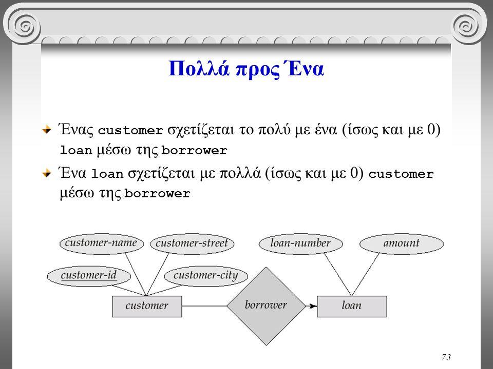 73 Πολλά προς Ένα Ένας customer σχετίζεται το πολύ με ένα (ίσως και με 0) loan μέσω της borrower Ένα loan σχετίζεται με πολλά (ίσως και με 0) customer