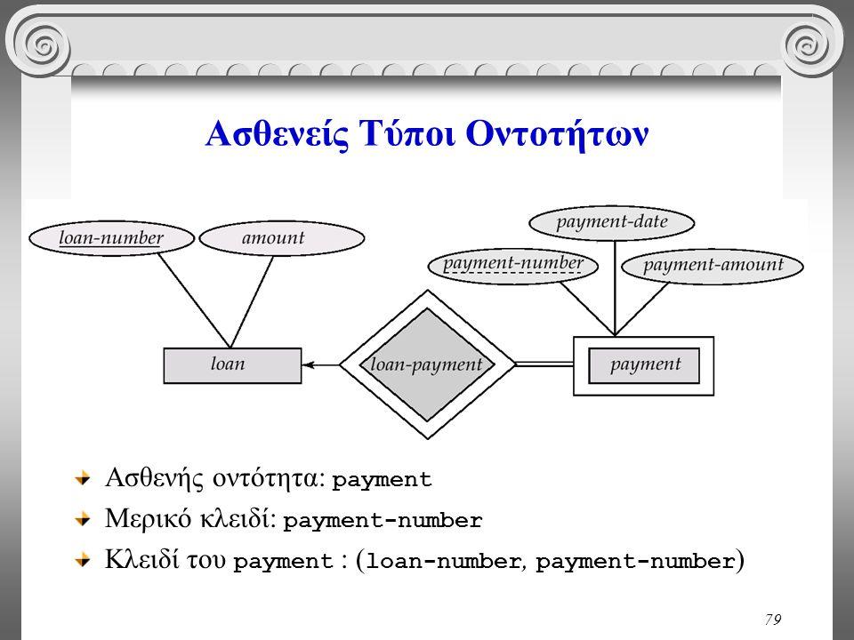 79 Ασθενείς Τύποι Οντοτήτων Ασθενής οντότητα: payment Μερικό κλειδί: payment-number Κλειδί του payment : ( loan-number, payment-number )