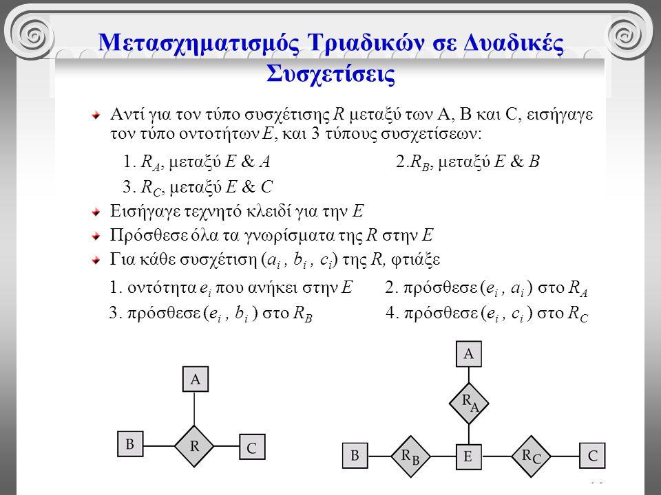 90 Μετασχηματισμός Τριαδικών σε Δυαδικές Συσχετίσεις Αντί για τον τύπο συσχέτισης R μεταξύ των A, B και C, εισήγαγε τον τύπο οντοτήτων E, και 3 τύπους