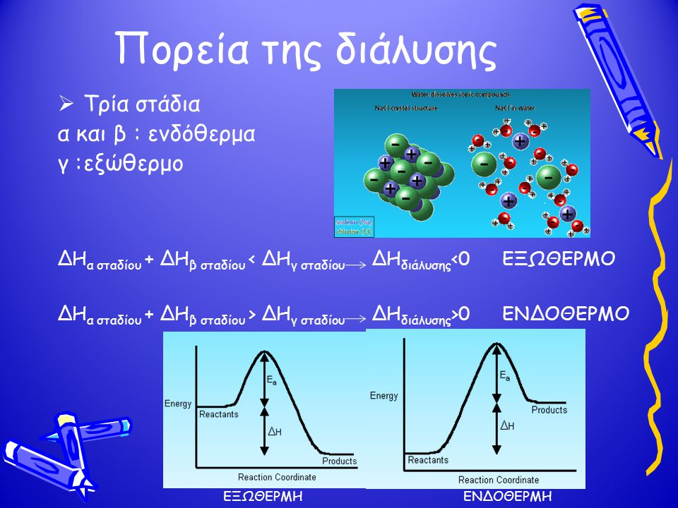 Πορεία της διάλυσης  Τρία στάδια α και β : ενδόθερμα γ :εξώθερμο ΔΗ α σταδίου + ΔΗ β σταδίου < ΔΗ γ σταδίου ΔΗ διάλυσης <0 ΕΞΩΘΕΡΜΟ ΔΗ α σταδίου + ΔΗ