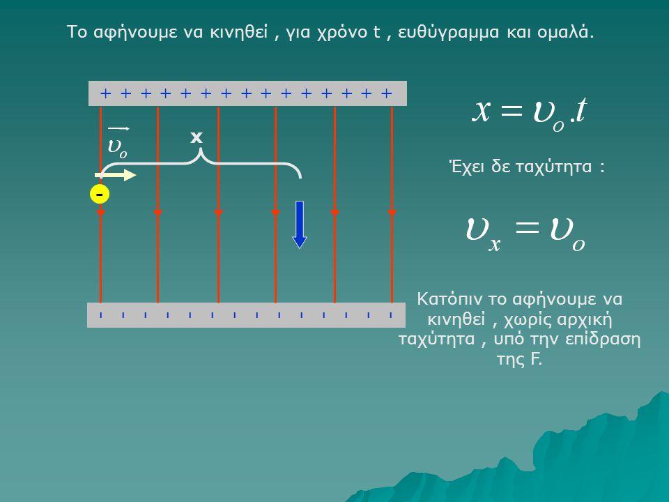 ++++++++++++++++++++++++++++++ ---------------------------- - Ένα ηλεκτρόνιο μπαίνει με ταχύτητα υ ο κάθετα στις δυναμικές γραμμές Δέχεται δύναμη : Αποκτά επιτάχυνση : Που θα βρίσκεται την στιγμή t ; Τι ταχύτητα θα έχει ;