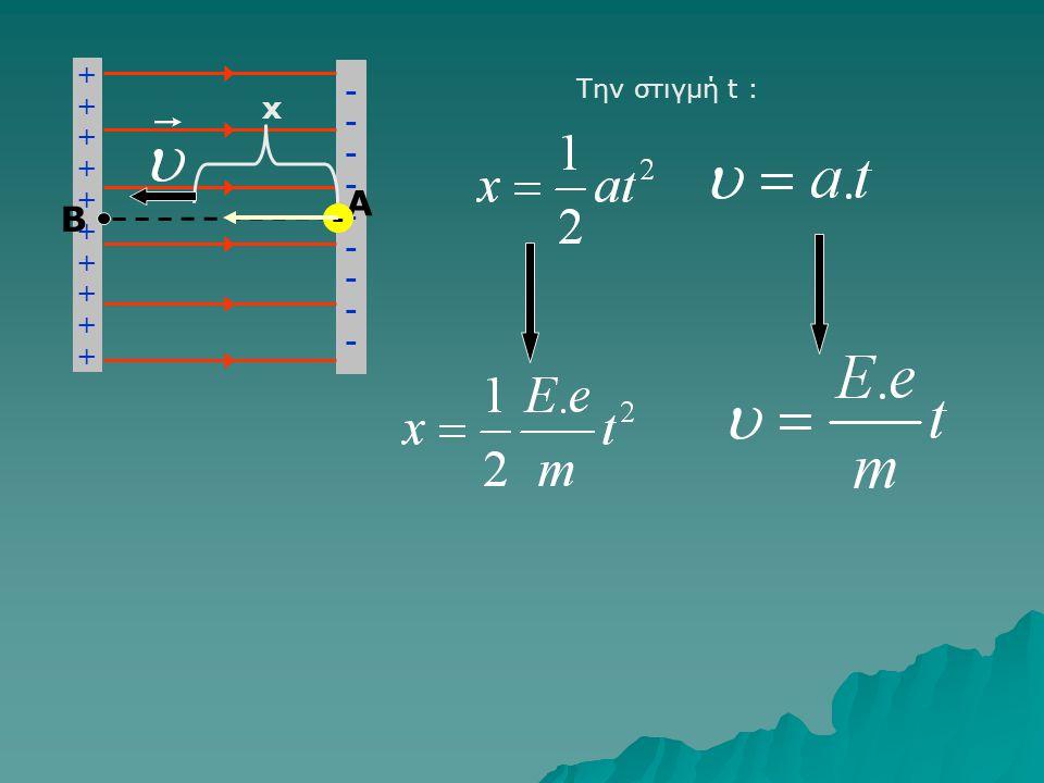 Κίνηση φορτίου σε ομογενές ηλεκτρικό πεδίο, χωρίς αρχική ταχύτητα ++++++++++++++++++++ ------------------ A B Έστω ένα ηλεκτρόνιο που αφήνεται ακίνητο στο Α.