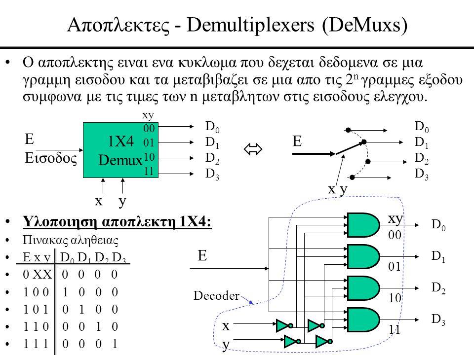 Αποπλεκτες - Demultiplexers (DeMuxs) •Ο αποπλεκτης ειναι ενα κυκλωμα που δεχεται δεδομενα σε μια γραμμη εισοδου και τα μεταβιβαζει σε μια απο τις 2 n