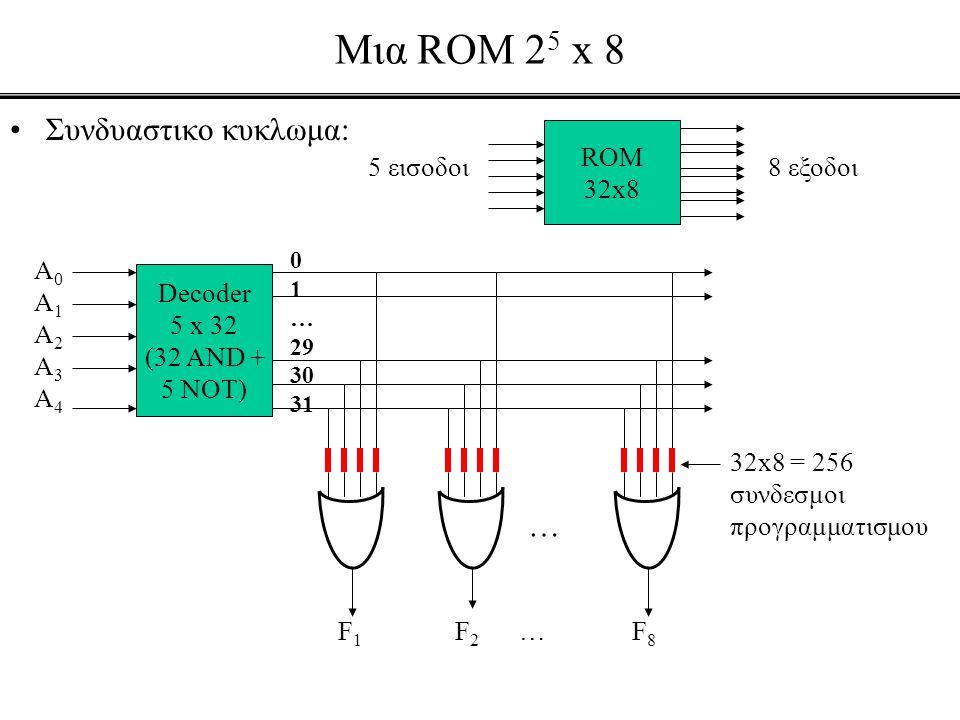Mια ROM 2 5 x 8 •Συνδυαστικο κυκλωμα: ROM 32x8 5 εισοδοι8 εξοδοι Decoder 5 x 32 (32 AND + 5 NOT) A0A1A2A3A4A0A1A2A3A4 0 1 … 29 30 31 … F 1 F 2 … F 8 3