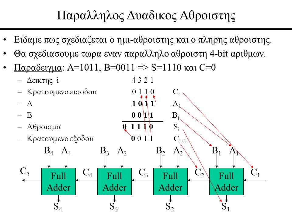 Παραλληλος Δυαδικος Αθροιστης •Ειδαμε πως σχεδιαζεται ο ημι-αθροιστης και ο πληρης αθροιστης. •Θα σχεδιασουμε τωρα εναν παραλληλο αθροιστη 4-bit αριθμ