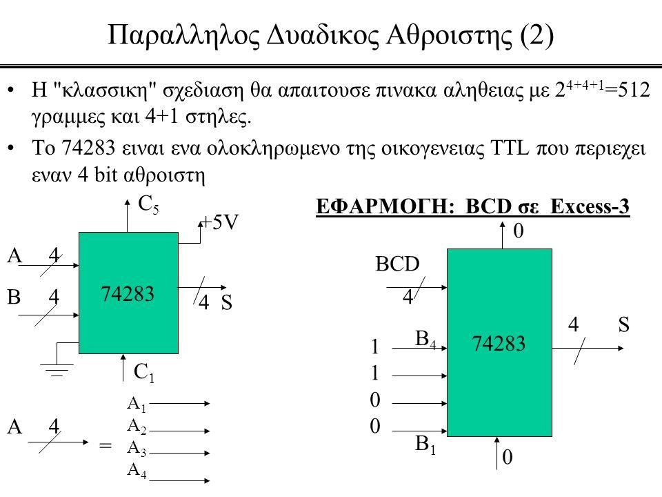 Υλοποιηση συναρτησεων Boole (3) •Παραδειγμα 1o: Να υλοποιηθει η F(x,y,z) = Σ (1,3,5,6) •Παραδειγμα 2o: Να υλοποιηθει η F(w,x,y,z) = Σ (0,1,3,4,8,9,15) 8x1 2 3 x1 x y z 0123456701234567 0101011001010110 F yz 00 01 10 11 x I 0 I 1 I 2 I 3 0 0 1 2 3 1 4 5 6 7 0 1 x x 4x1 y z 0 1 x x F xyz 000 001 010 011 100 101 110 111 w I 0 I 1 I 2 I 3 I 4 I 5 I 6 I 7 0 0 1 2 3 4 5 6 7 1 8 9 10 11 12 13 14 15 1 1 0 w w 0 0 w 8x1 2 3 x1 0123456701234567 F x y z 1 0 w 0 w