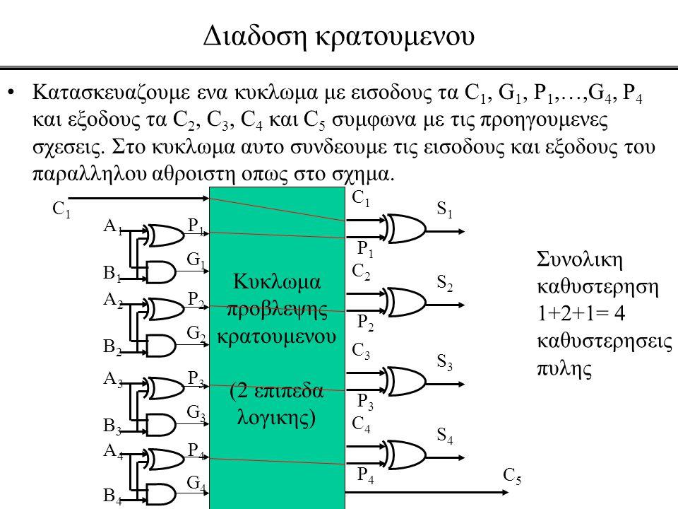 Διαδοση κρατουμενου •Κατασκευαζουμε ενα κυκλωμα με εισοδους τα C 1, G 1, P 1,…,G 4, P 4 και εξοδους τα C 2, C 3, C 4 και C 5 συμφωνα με τις προηγουμεν
