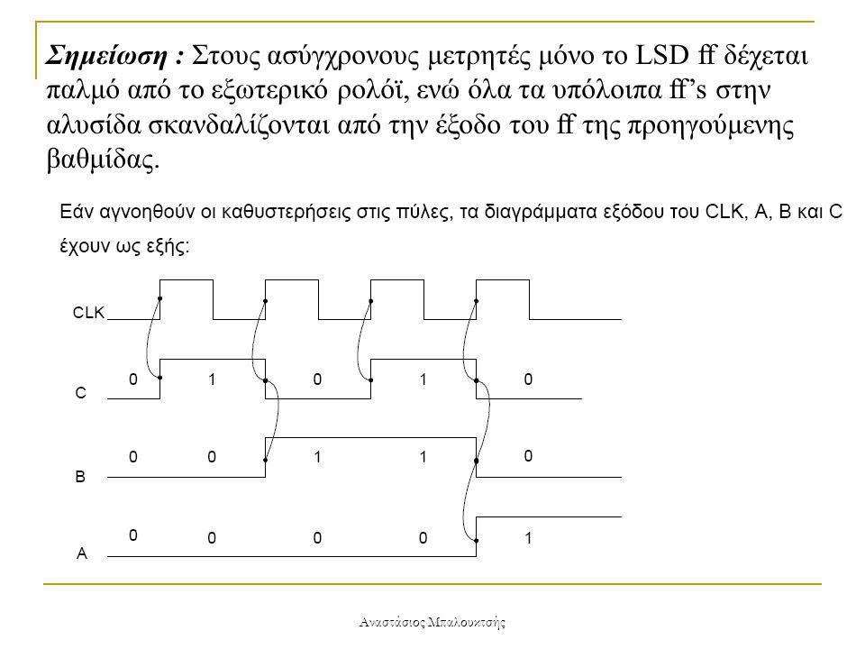 Αναστάσιος Μπαλουκτσής Σημείωση : Στους ασύγχρονους μετρητές μόνο το LSD ff δέχεται παλμό από το εξωτερικό ρολόϊ, ενώ όλα τα υπόλοιπα ff's στην αλυσίδ