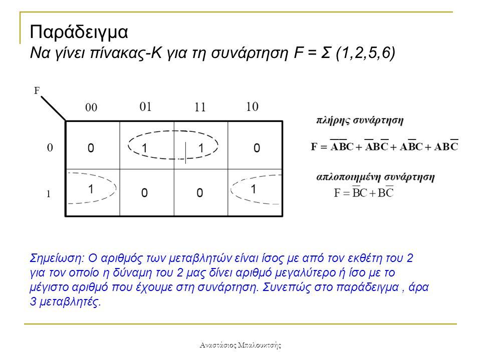 Αναστάσιος Μπαλουκτσής Παράδειγμα Να γίνει πίνακας-Κ για τη συνάρτηση F = Σ (1,2,5,6) Σημείωση: Ο αριθμός των μεταβλητών είναι ίσος με από τον εκθέτη