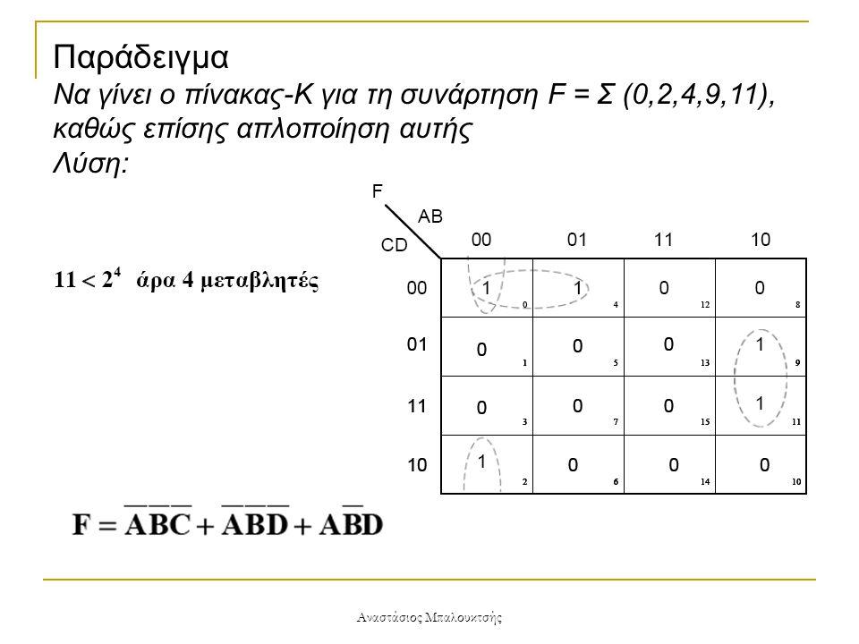 Αναστάσιος Μπαλουκτσής Παράδειγμα Να γίνει ο πίνακας-Κ για τη συνάρτηση F = Σ (0,2,4,9,11), καθώς επίσης απλοποίηση αυτής Λύση: