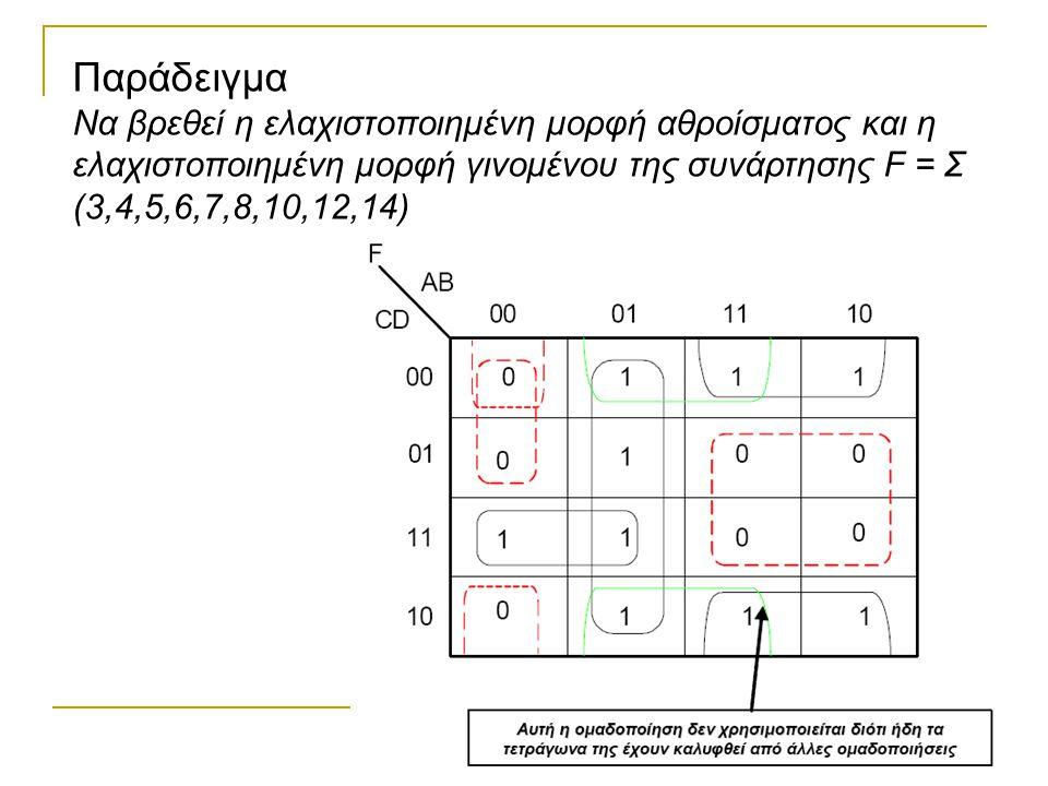 Αναστάσιος Μπαλουκτσής Παράδειγμα Να βρεθεί η ελαχιστοποιημένη μορφή αθροίσματος και η ελαχιστοποιημένη μορφή γινομένου της συνάρτησης F = Σ (3,4,5,6,