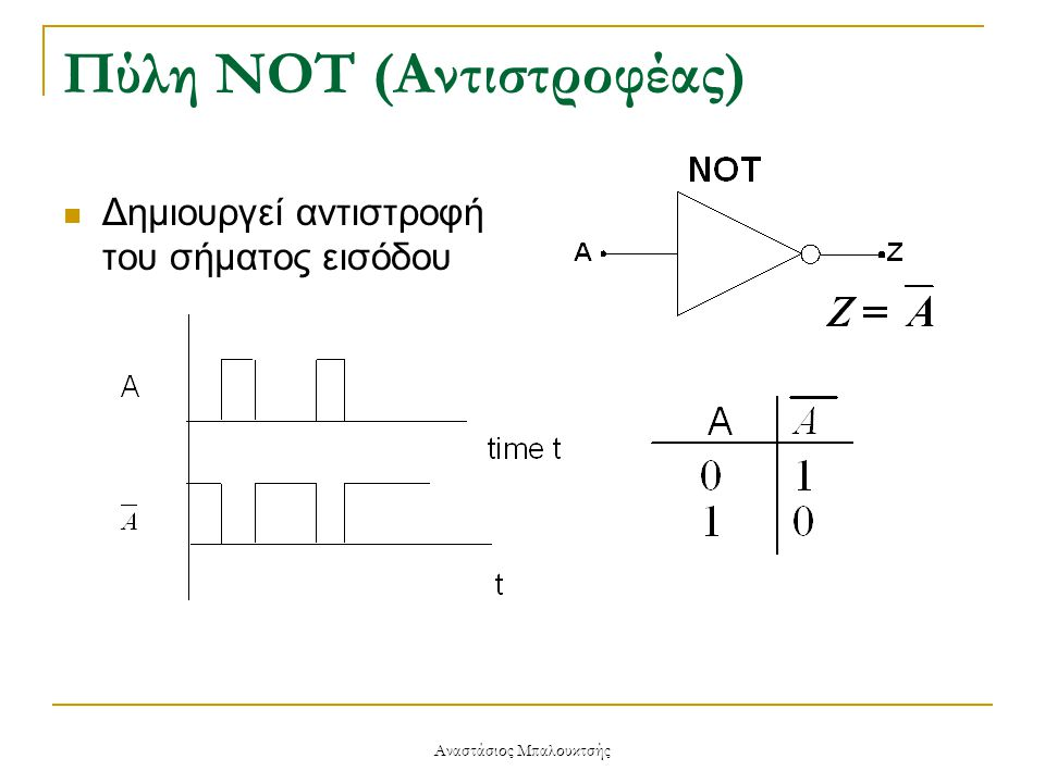 Αναστάσιος Μπαλουκτσής Το κύκλωμα που υλοποιεί την παραπάνω σχέση είναι: Χρησιμοποιώντας το θεώρημα De Morgan, η σχέση για σχεδιασμό με πύλες NAND έχει ως εξής: