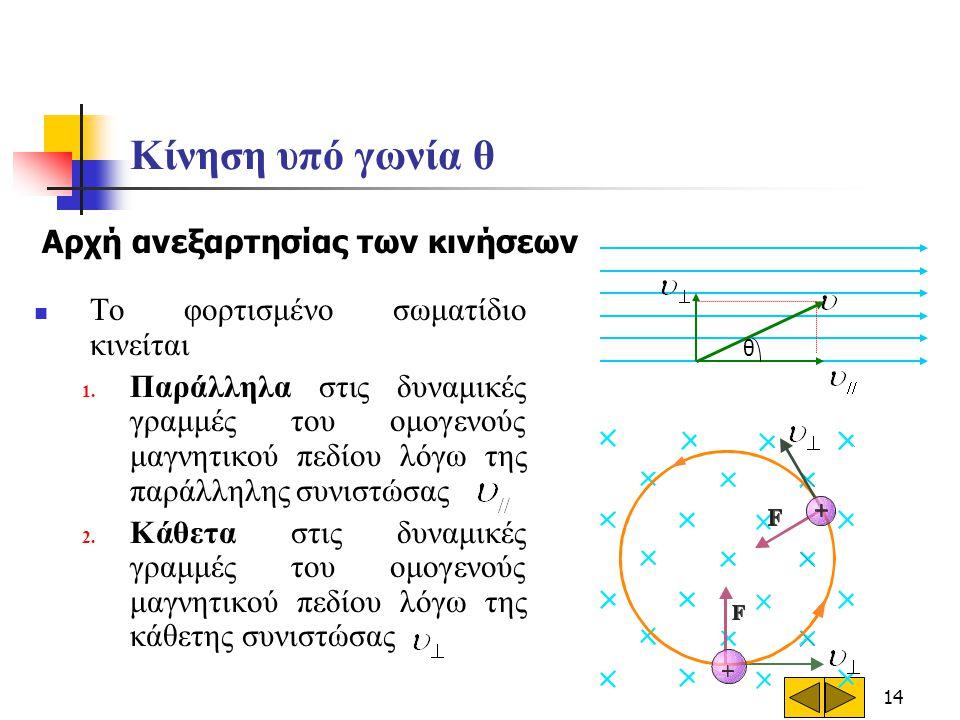 14 Κίνηση υπό γωνία θ  Το φορτισμένο σωματίδιο κινείται 1. Παράλληλα στις δυναμικές γραμμές του ομογενούς μαγνητικού πεδίου λόγω της παράλληλης συνισ