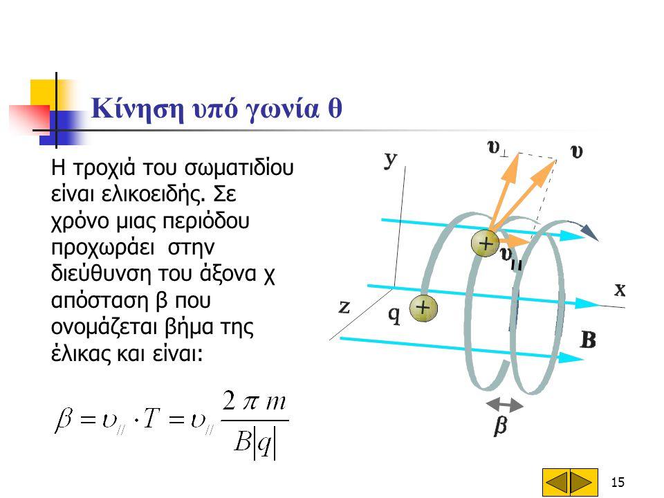 15 Κίνηση υπό γωνία θ Η τροχιά του σωματιδίου είναι ελικοειδής. Σε χρόνο μιας περιόδου προχωράει στην διεύθυνση του άξονα χ απόσταση β που ονομάζεται