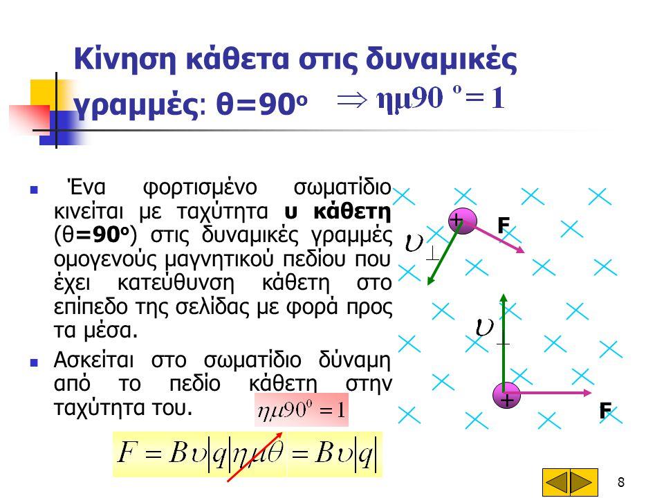 8 Κίνηση κάθετα στις δυναμικές γραμμές: θ=90 ο  Ένα φορτισμένο σωματίδιο κινείται με ταχύτητα υ κάθετη (θ=90 ο ) στις δυναμικές γραμμές ομογενούς μαγ