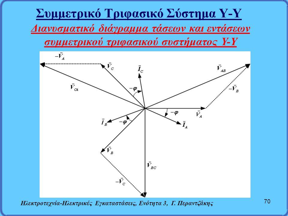 Συμμετρικό Τριφασικό Σύστημα Υ-Υ Ηλεκτροτεχνία-Ηλεκτρικές Εγκαταστάσεις, Ενότητα 3, Γ. Περαντζάκης 70 Διανυσματικό διάγραμμα τάσεων και εντάσεων συμμε