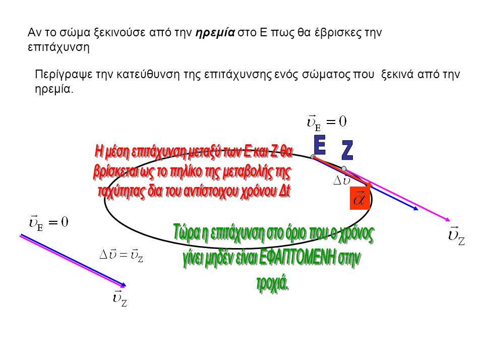 Να περιγράψεις πως θα χρησιμοποιούσες το διάνυσμα της μεταβολής της ταχύτητας για να προσδιορίσεις την επιτάχυνση στο σημείο Ε.
