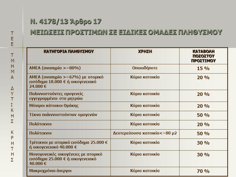 Ν. 4178/13 Άρθρο 17 ΜΕΙΩΣΕΙΣ ΠΡΟΣΤΙΜΩΝ ΣΕ ΕΙΔΙΚΕΣ ΟΜΑΔΕΣ ΠΛΗΘΥΣΜΟΥ ΚΑΤΗΓΟΡΙΑ ΠΛΗΘΥΣΜΟΥ ΧΡΗΣΗ ΚΑΤΑΒΟΛΗ ΠΟΣΟΣΤΟΥ ΠΡΟΣΤΙΜΟΥ ΑΜΕΑ (αναπηρία >=80%)Οποιαδήπ