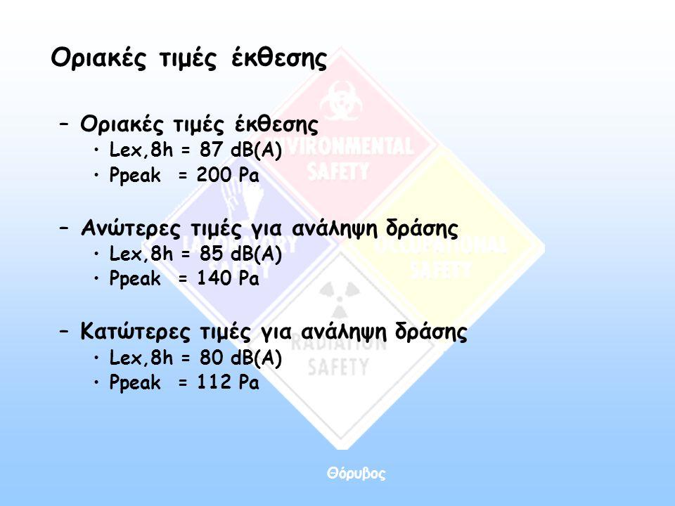 Θόρυβος Οριακές τιμές έκθεσης –Οριακές τιμές έκθεσης •Lex,8h = 87 dB(A) •Ppeak = 200 Pa –Ανώτερες τιμές για ανάληψη δράσης •Lex,8h = 85 dB(A) •Ppeak =