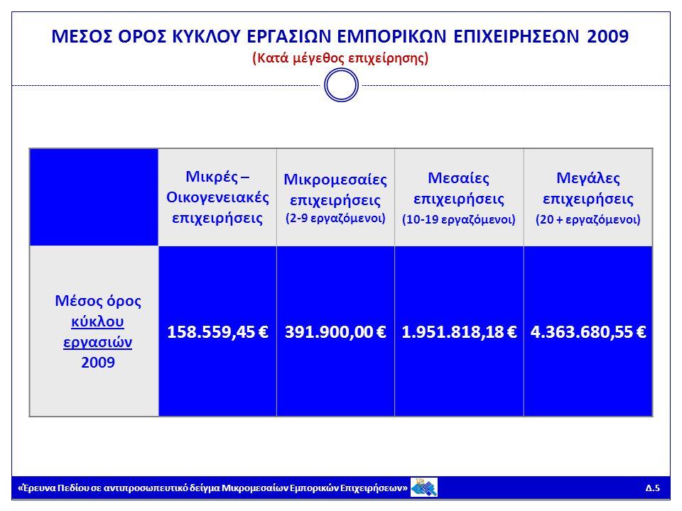 «Έρευνα Πεδίου σε αντιπροσωπευτικό δείγμα Μικρομεσαίων Εμπορικών Επιχειρήσεων» Δ.6 ΜΕΣΟΣ ΟΡΟΣ ΚΥΚΛΟΥ ΕΡΓΑΣΙΩΝ ΕΜΠΟΡΙΚΩΝ ΕΠΙΧΕΙΡΗΣΕΩΝ 2009 (Κατά αντικείμενο επιχείρησης) Χονδρικό εμπόριοΛιανικό εμπόριο Μέσος όρος κύκλου εργασιών 2009 816.316,41 €264.436,30 €