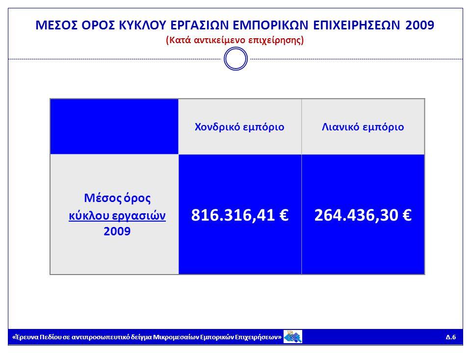 «Έρευνα Πεδίου σε αντιπροσωπευτικό δείγμα Μικρομεσαίων Εμπορικών Επιχειρήσεων» Δ.7 ΜΕΣΟΣ ΟΡΟΣ ΚΥΚΛΟΥ ΕΡΓΑΣΙΩΝ ΕΜΠΟΡΙΚΩΝ ΕΠΙΧΕΙΡΗΣΕΩΝ 2010 (Σύνολο δείγματος) Μέσος όρος κύκλου εργασιών 2010 392.914,05 €