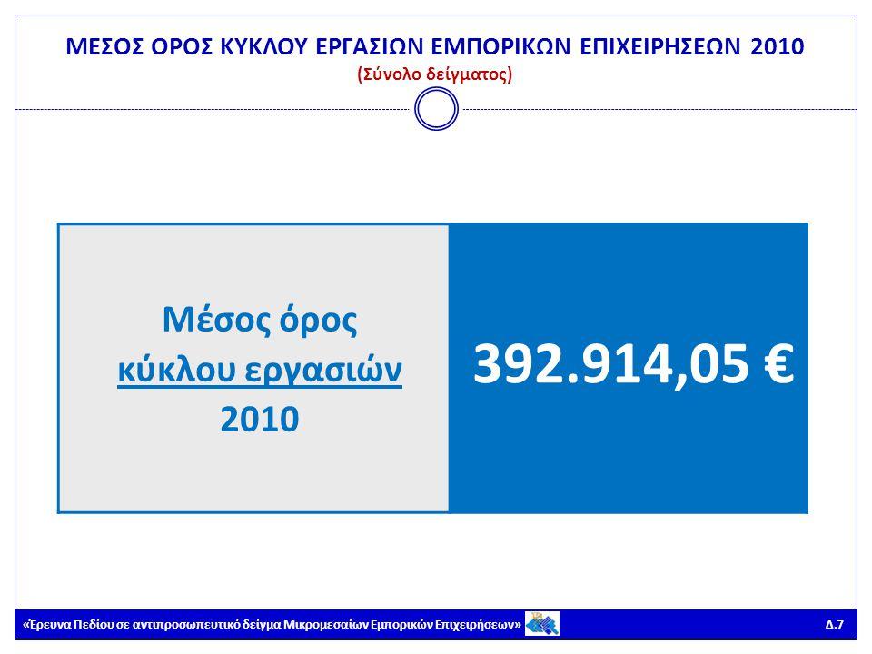 «Έρευνα Πεδίου σε αντιπροσωπευτικό δείγμα Μικρομεσαίων Εμπορικών Επιχειρήσεων» Δ.8 ΜΕΣΟΣ ΟΡΟΣ ΚΥΚΛΟΥ ΕΡΓΑΣΙΩΝ ΕΜΠΟΡΙΚΩΝ ΕΠΙΧΕΙΡΗΣΕΩΝ 2010 (Κατά μέγεθος επιχείρησης) Μικρές – Οικογενειακές επιχειρήσεις Μικρομεσαίες επιχειρήσεις (2-9 εργαζόμενοι) Μεσαίες επιχειρήσεις (10-19 εργαζόμενοι) Μεγάλες επιχειρήσεις (20 + εργαζόμενοι) Μέσος όρος κύκλου εργασιών 2010 132.913,13 €344.755,84 €2.054.545,45 €4.877.028,55 €