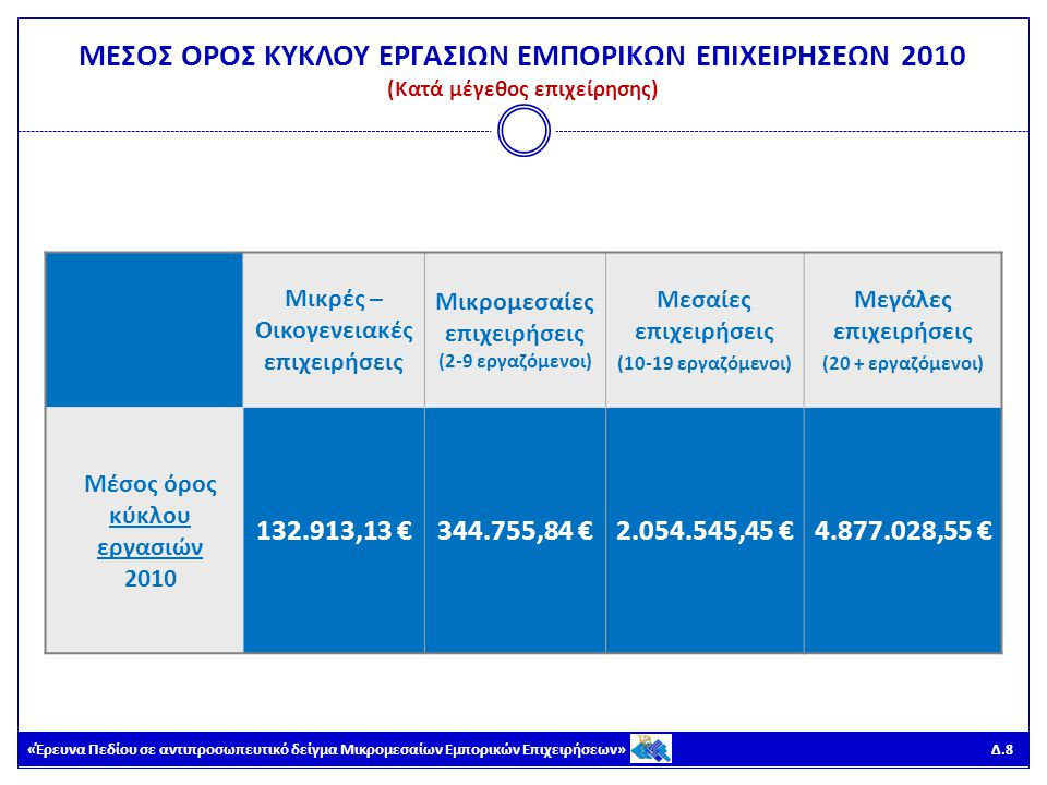«Έρευνα Πεδίου σε αντιπροσωπευτικό δείγμα Μικρομεσαίων Εμπορικών Επιχειρήσεων» Δ.9 ΜΕΣΟΣ ΟΡΟΣ ΚΥΚΛΟΥ ΕΡΓΑΣΙΩΝ ΕΜΠΟΡΙΚΩΝ ΕΠΙΧΕΙΡΗΣΕΩΝ 2010 (Κατά αντικείμενο επιχείρησης) Χονδρικό εμπόριοΛιανικό εμπόριο Μέσος όρος κύκλου εργασιών 2010 804.407,89 €230.013,40 €