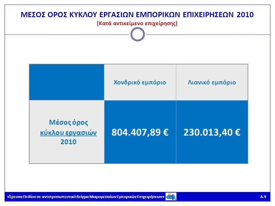 «Έρευνα Πεδίου σε αντιπροσωπευτικό δείγμα Μικρομεσαίων Εμπορικών Επιχειρήσεων» Δ.40 Μικρές – Οικογενειακές επιχειρήσεις Μικρομεσαίες επιχειρήσεις (2-9 εργαζόμενοι) Μεσαίες επιχειρήσεις (10-19 εργαζόμενοι) Μεγάλες επιχειρήσεις (20 + εργαζόμενοι) Μέσος όρος απασχολούμενων στο εμπόριο ανά επιχείρηση (συμπεριλαμβανομένης της αυτοαπασχόλησης) 2010 1,14 απασχολούμενοι 3,43 απασχολούμενοι 13,63 απασχολούμενοι 44,09 απασχολούμενοι ΜΕΣΟΣ ΟΡΟΣ ΑΠΑΣΧΟΛΟΥΜΕΝΩΝ ΣΤΟ ΕΜΠΟΡΙΟ ΑΝΑ ΕΠΙΧΕΙΡΗΣΗ 2010 (Κατά μέγεθος επιχείρησης)