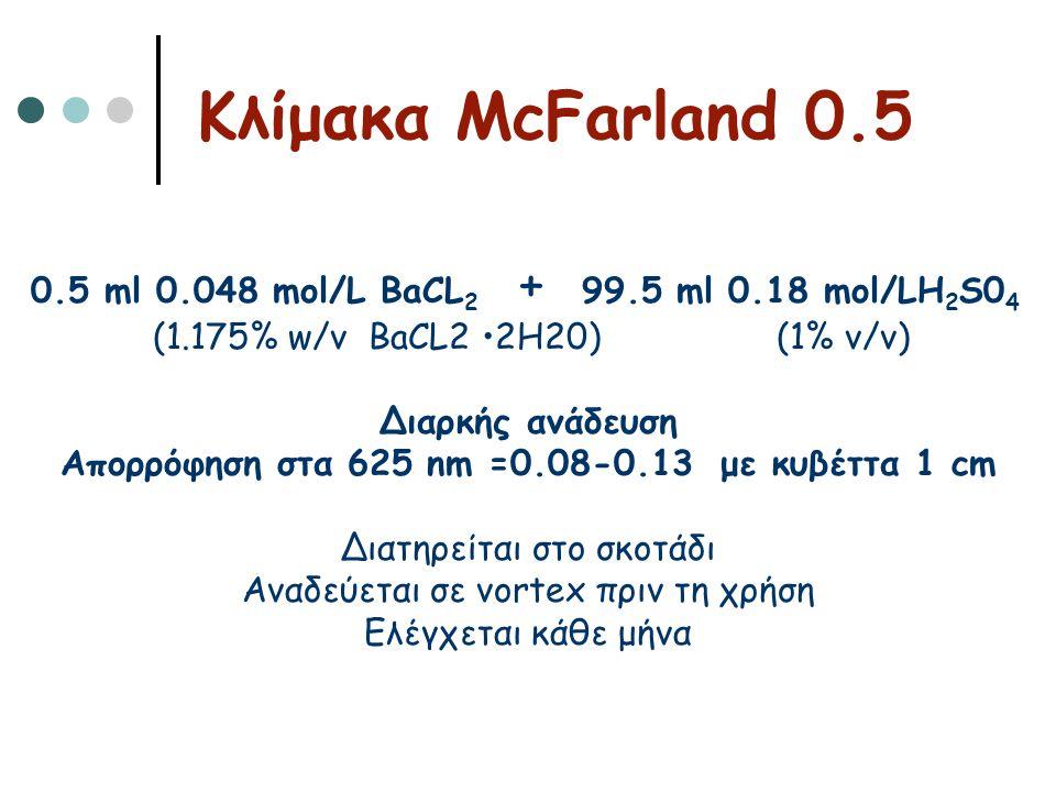 0.5 ml 0.048 mol/L BaCL 2 + 99.5 ml 0.18 mol/LH 2 S0 4 (1.175% w/v BaCL2 •2H20) (1% v/v) Διαρκής ανάδευση Απορρόφηση στα 625 nm =0.08-0.13 με κυβέττα