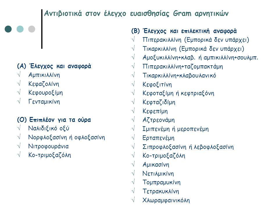Αντιβιοτικά στον έλεγχο ευαισθησίας Gram αρνητικών (Α) Έλεγχος και αναφορά  Αμπικιλλίνη  Κεφαζολίνη  Κεφουροξίμη  Γενταμικίνη (Ο) Επιπλέον για τα