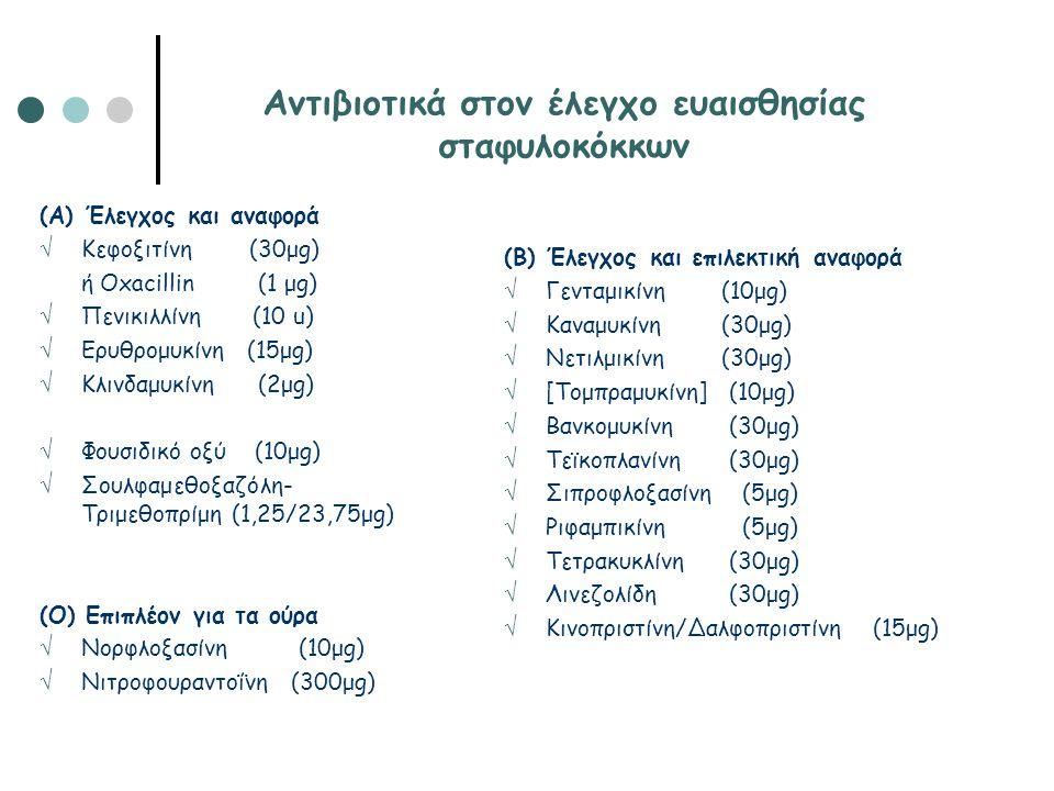 Αντιβιοτικά στον έλεγχο ευαισθησίας σταφυλοκόκκων (Α) Έλεγχος και αναφορά  Κεφοξιτίνη (30μg) ή Oxacillin (1 μg)  Πενικιλλίνη (10 u)  Ερυθρομυκίνη (