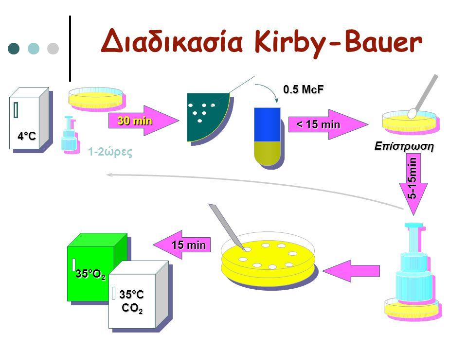 Διαδικασία Kirby-Bauer 30 min < 15 min Επίστρωση 15 min 35°Ο235°Ο235°Ο235°Ο2 35°Ο235°Ο235°Ο235°Ο2 35°C CO 2 35°C CO 2 4°C 0.5 McF 1-2ώρες 5-15min