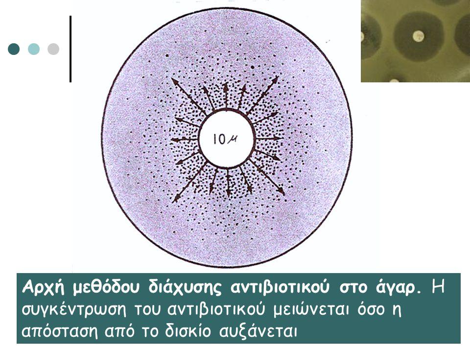 Αρχή μεθόδου διάχυσης αντιβιοτικού στο άγαρ. Η συγκέντρωση του αντιβιοτικού μειώνεται όσο η απόσταση από το δισκίο αυξάνεται