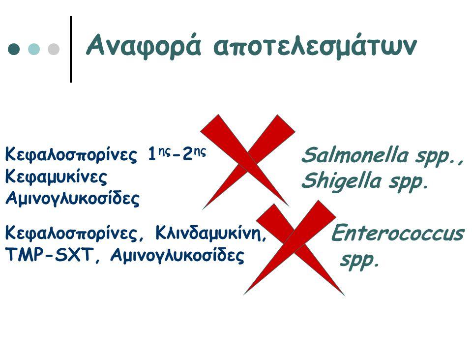 Αναφορά αποτελεσμάτων Κεφαλοσπορίνες 1 ης -2 ης Κεφαμυκίνες Αμινογλυκοσίδες Salmonella spp., Shigella spp. Κεφαλοσπορίνες, Κλινδαμυκίνη, TMP-SXT, Αμιν