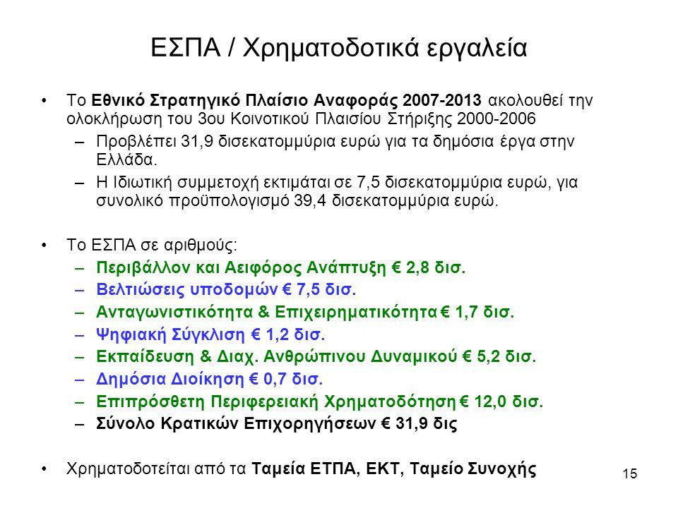 15 ΕΣΠΑ / Χρηματοδοτικά εργαλεία •Το Εθνικό Στρατηγικό Πλαίσιο Αναφοράς 2007-2013 ακολουθεί την ολοκλήρωση του 3ου Κοινοτικού Πλαισίου Στήριξης 2000-2006 –Προβλέπει 31,9 δισεκατομμύρια ευρώ για τα δημόσια έργα στην Ελλάδα.