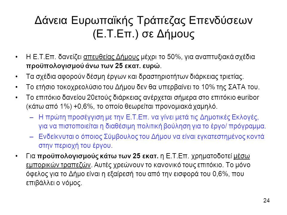 24 Δάνεια Ευρωπαϊκής Τράπεζας Επενδύσεων (Ε.Τ.Επ.) σε Δήμους •Η Ε.Τ.Επ.
