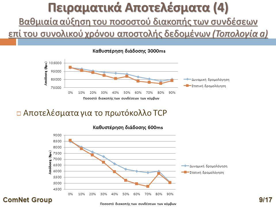 ComNet Group9/17 ComNet Group 9/17 Πειραματικά Αποτελέσματα (4) Βαθμιαία αύξηση του ποσοστού διακοπής των συνδέσεων επί του συνολικού χρόνου αποστολής δεδομένων (Τοπολογία a)  Αποτελέσματα για το πρωτόκολλο TCP