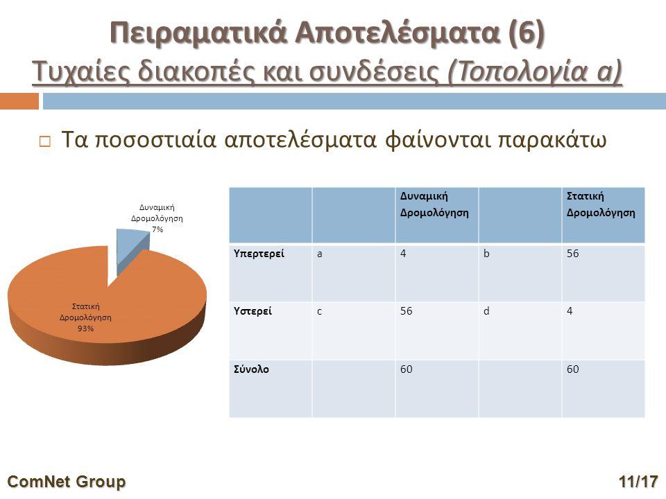  Τα ποσοστιαία αποτελέσματα φαίνονται παρακάτω Δυναμική Δρομολόγηση Στατική Δρομολόγηση Υπερτερείa4b56 Υστερείc56d4 Σύνολο60 ComNet Group11/17 ComNet Group 11/17 Πειραματικά Αποτελέσματα (6) Τυχαίες διακοπές και συνδέσεις (Τοπολογία a)
