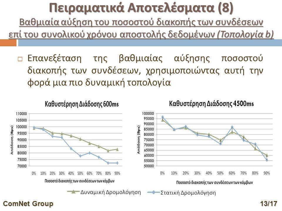  Επανεξέταση της βαθμιαίας αύξησης ποσοστού διακοπής των συνδέσεων, χρησιμοποιώντας αυτή την φορά μια πιο δυναμική τοπολογία ComNet Group13/17 ComNet Group 13/17 Πειραματικά Αποτελέσματα (8) Βαθμιαία αύξηση του ποσοστού διακοπής των συνδέσεων επί του συνολικού χρόνου αποστολής δεδομένων (Τοπολογία b)