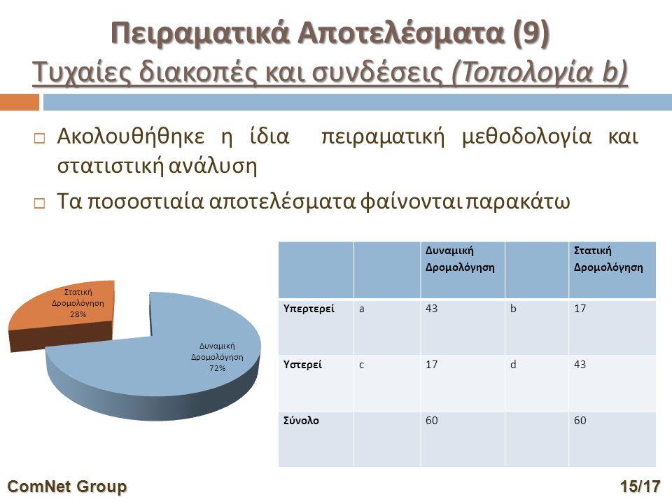  Ακολουθήθηκε η ίδια πειραματική μεθοδολογία και στατιστική ανάλυση  Τα ποσοστιαία αποτελέσματα φαίνονται παρακάτω Δυναμική Δρομολόγηση Στατική Δρομολόγηση Υπερτερείa43b17 Υστερείc17d43 Σύνολο60 ComNet Group15/17 ComNet Group 15/17 Πειραματικά Αποτελέσματα (9) Τυχαίες διακοπές και συνδέσεις (Τοπολογία b)